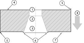 struktura otworu