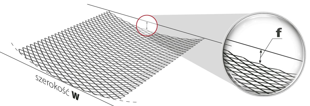 Wybrzuszenie siatki f wzdłuż jej szerokości W