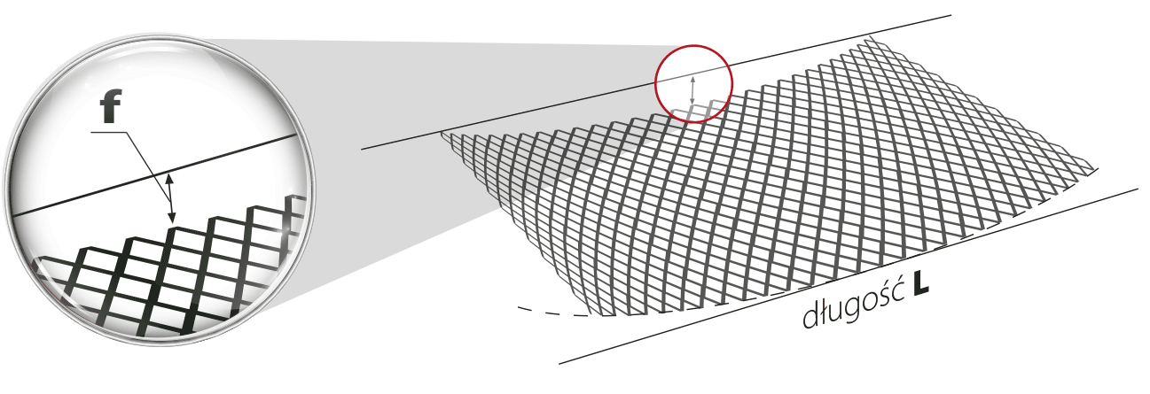 Wybrzuszenie siatki f wzdłuż jej długości L